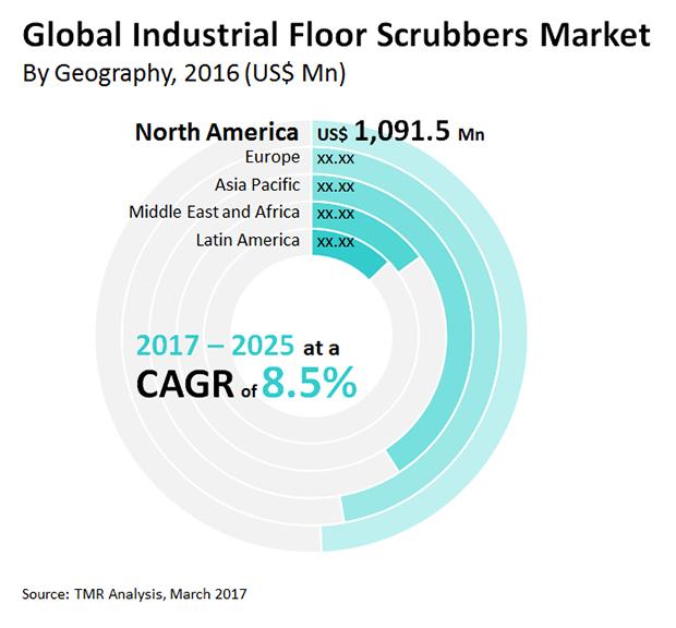 industrial-floor-scrubbers-market_analysis